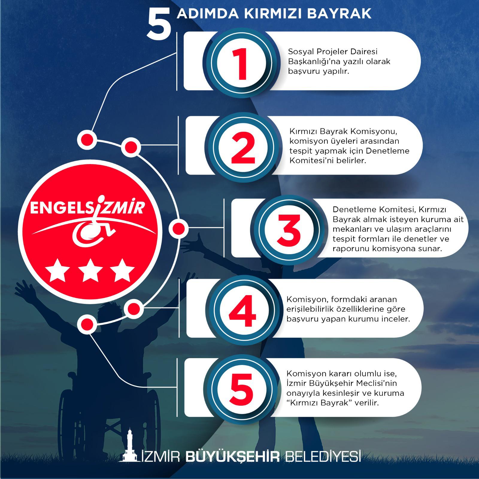 """İzmir'de """"Kırmızı Bayrak"""" dalgalanıyor"""