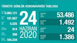 Sağlık Bakanı Koca açıkladı... 24 Haziran koronavirüs tablosu